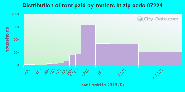 97224 rent paid by renters