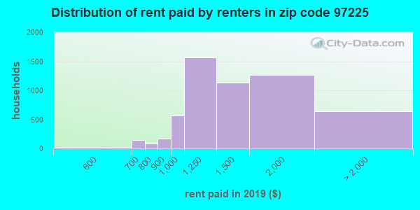 97225 rent paid by renters
