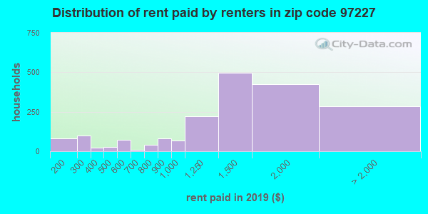 97227 rent paid by renters