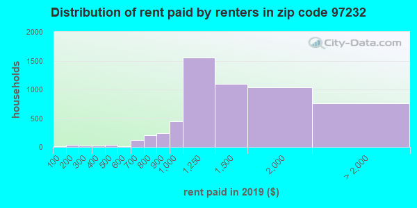 97232 rent paid by renters