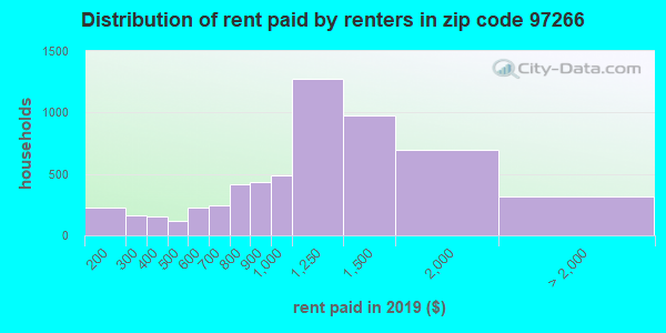 97266 rent paid by renters