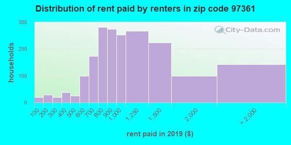97361 rent paid by renters