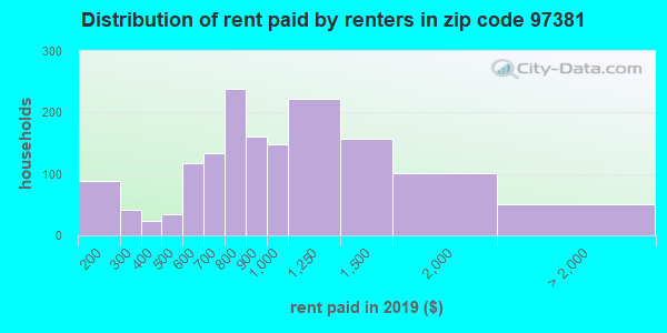 97381 rent paid by renters