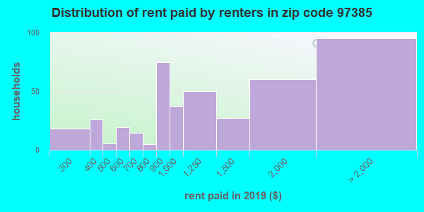 97385 rent paid by renters