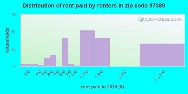 97389 rent paid by renters