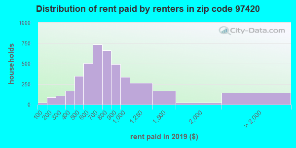 97420 rent paid by renters