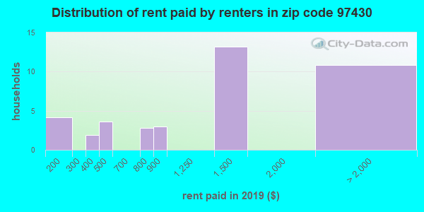 97430 rent paid by renters