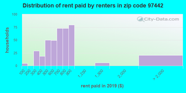 Rent paid by renters in 2013 in zip code 97442
