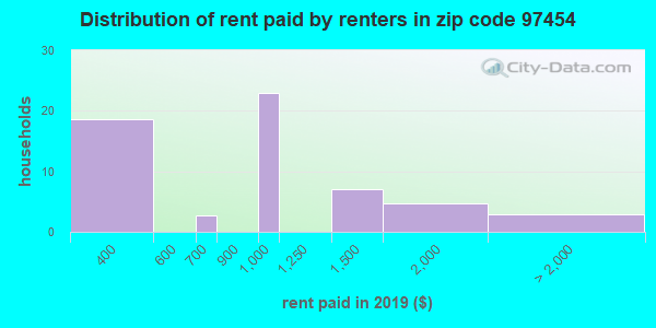 97454 rent paid by renters