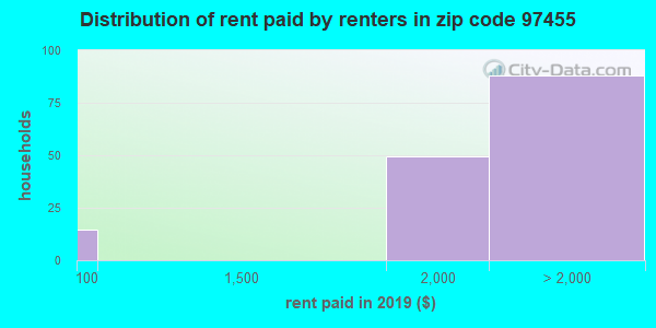 97455 rent paid by renters