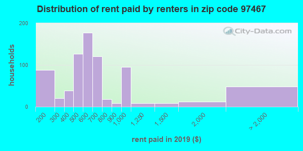97467 rent paid by renters