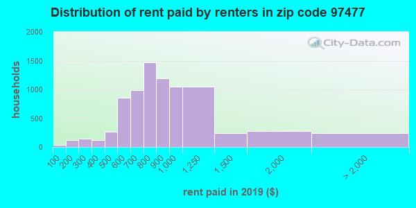 97477 rent paid by renters