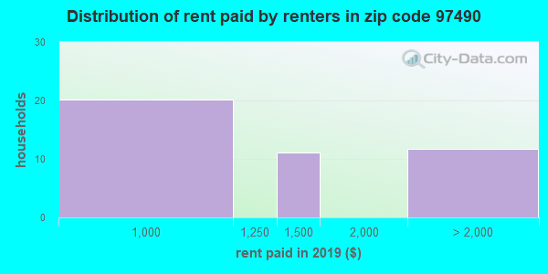 97490 rent paid by renters