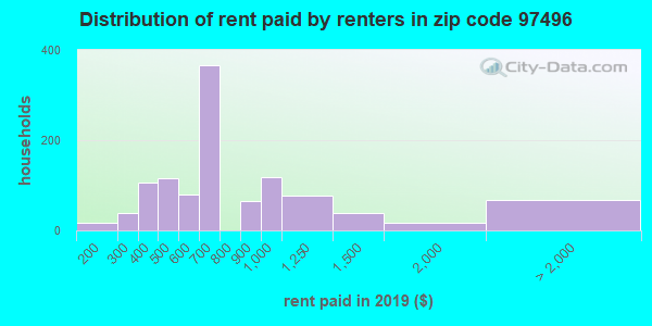 97496 rent paid by renters