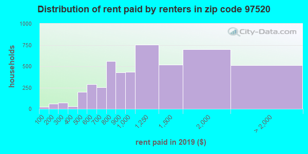 97520 rent paid by renters