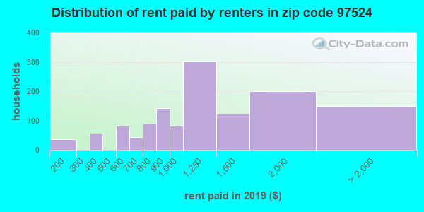 97524 rent paid by renters