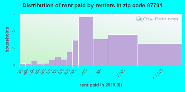 97701 rent paid by renters