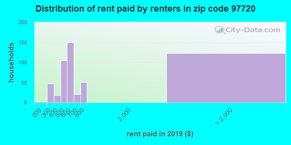 97720 rent paid by renters