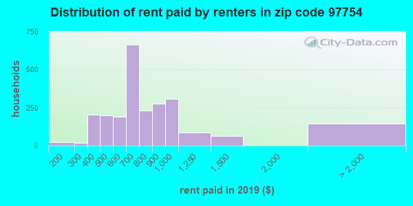 97754 rent paid by renters