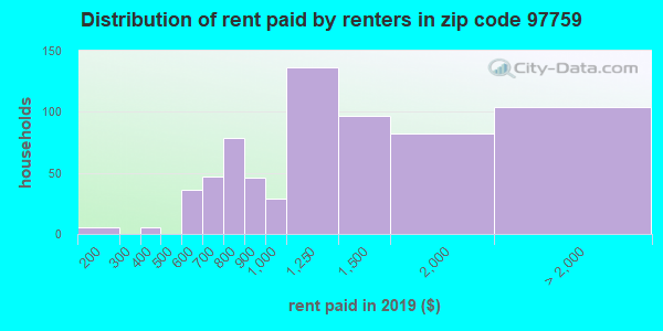 97759 rent paid by renters
