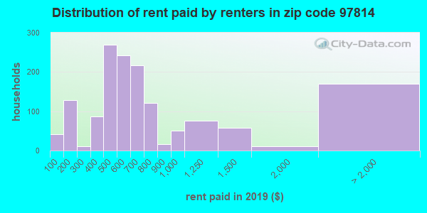 97814 rent paid by renters