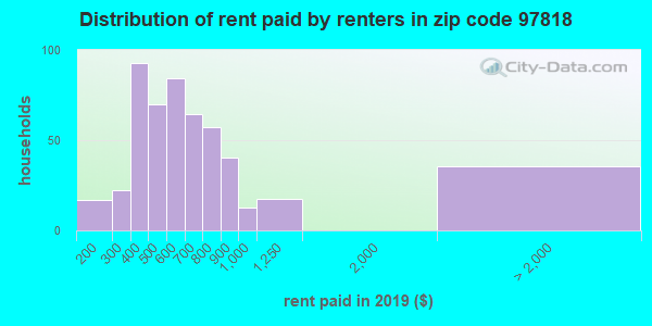 97818 rent paid by renters