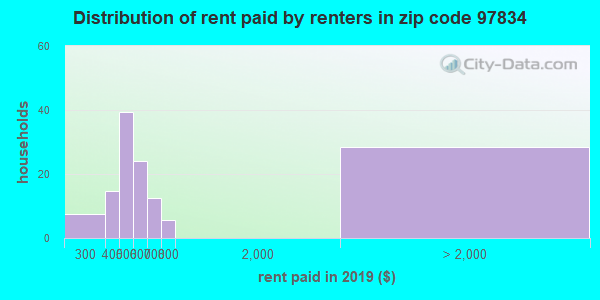 97834 rent paid by renters