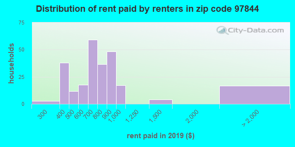 97844 rent paid by renters