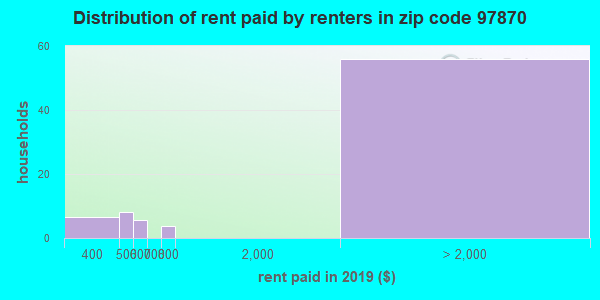 97870 rent paid by renters
