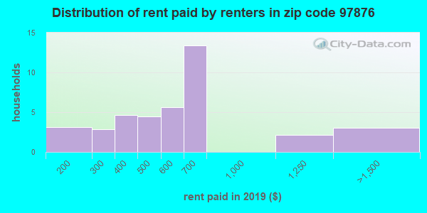 97876 rent paid by renters
