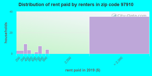 97910 rent paid by renters