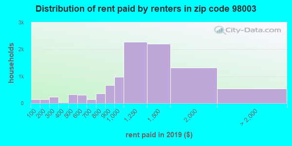 98003 rent paid by renters