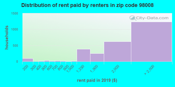 98008 rent paid by renters