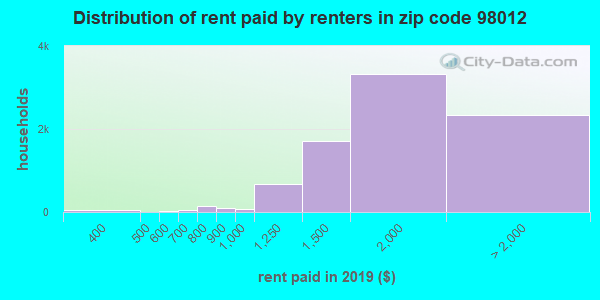 98012 rent paid by renters