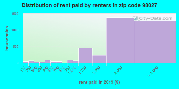 98027 rent paid by renters