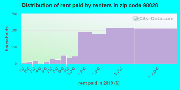 98028 rent paid by renters