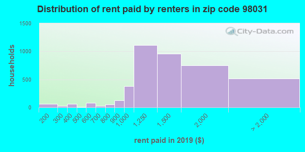 98031 rent paid by renters