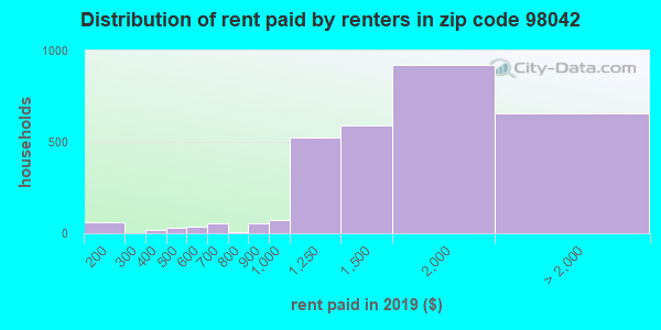 98042 rent paid by renters