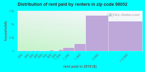 98052 rent paid by renters