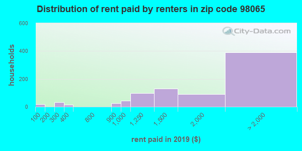 98065 rent paid by renters