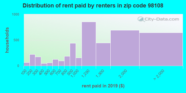 98108 rent paid by renters