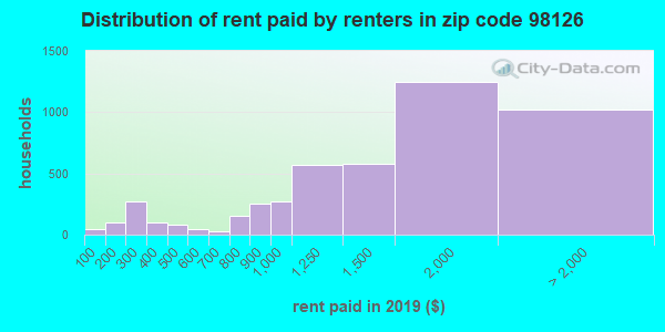 98126 rent paid by renters