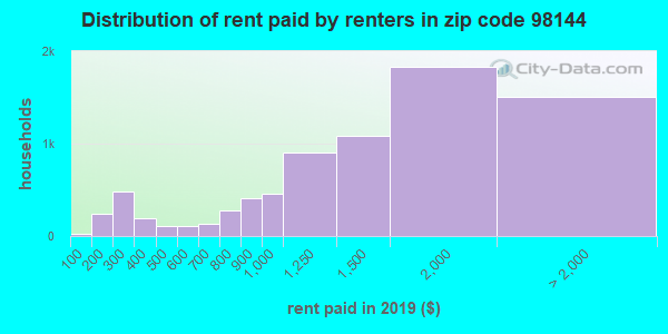98144 rent paid by renters