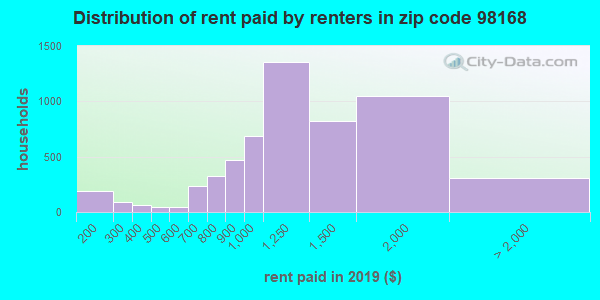 98168 rent paid by renters