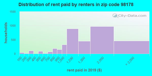 Rent paid by renters in 2016 in zip code 98178