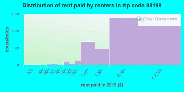 98199 rent paid by renters