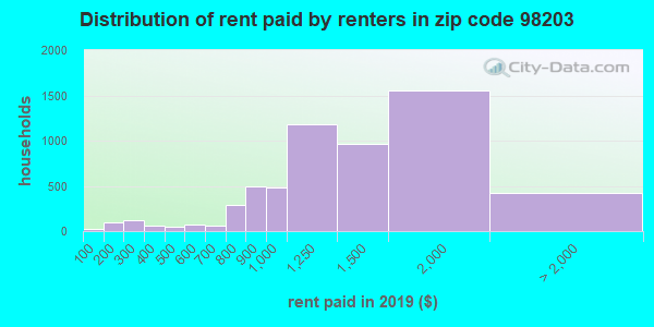 98203 rent paid by renters