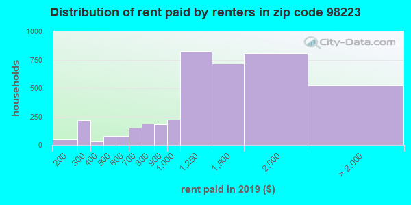 98223 rent paid by renters