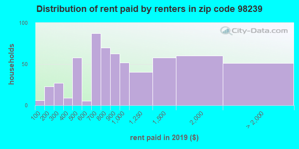 98239 rent paid by renters