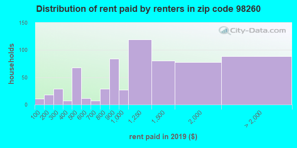 98260 rent paid by renters